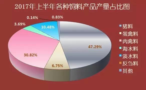 2017年上半年广东省水产饲料产量同比均大涨!